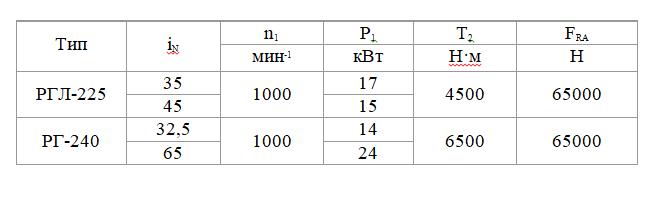 технические характеристики редуктора ргл 225, рг 240